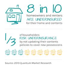 underinsured-home-stat