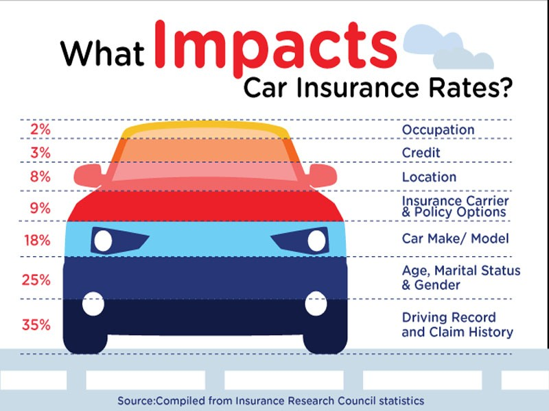 What is Full Coverage Car Insurance? - eTrustedAdvisor